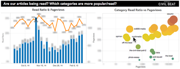 Readership Data Visualization
