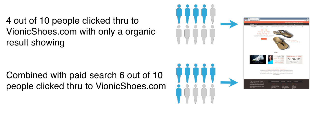 Vionic PPC + Organic Results Comparison