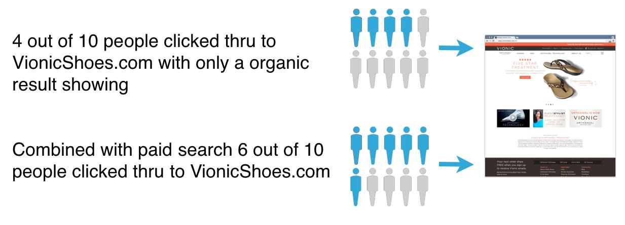 Vionic PPC + Organic Results Comparison