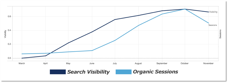 Vionic SEO results graph