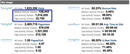 Site Activity Segments in Google Analytics