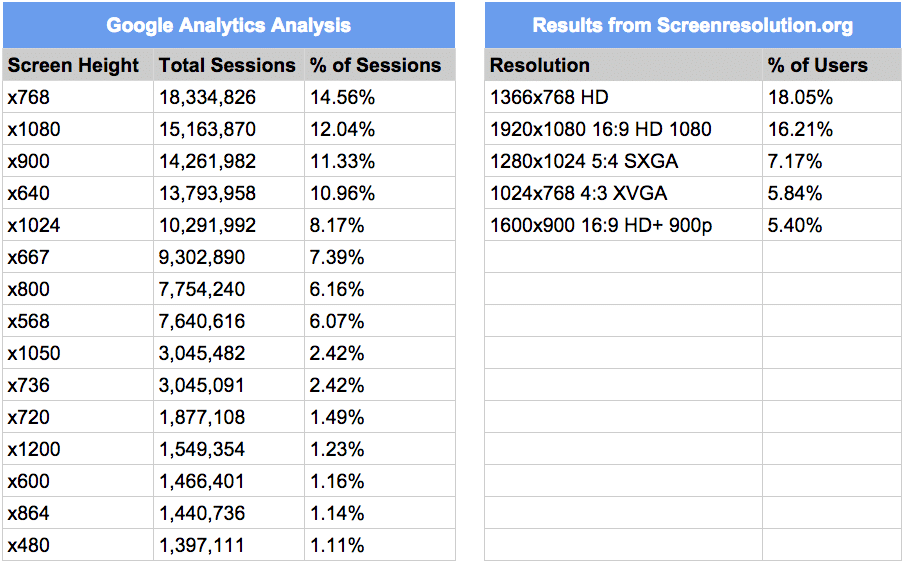 Common screen resolutions analysis