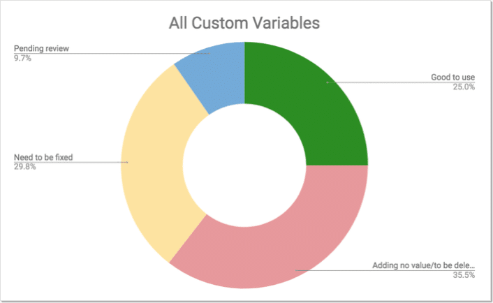 chart showing current state of adobe analytics custom variables