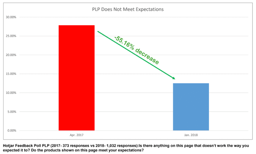 image representing poll conducted to determine if plp is meeting expectations