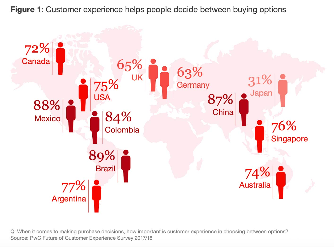 figure representing how customer experience impacts purchase decision