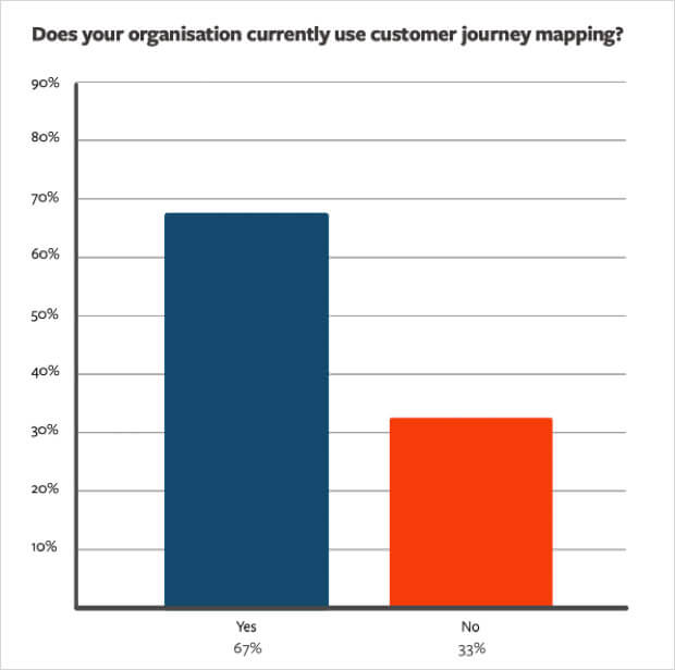 chart from customer journey mapping research report 2018