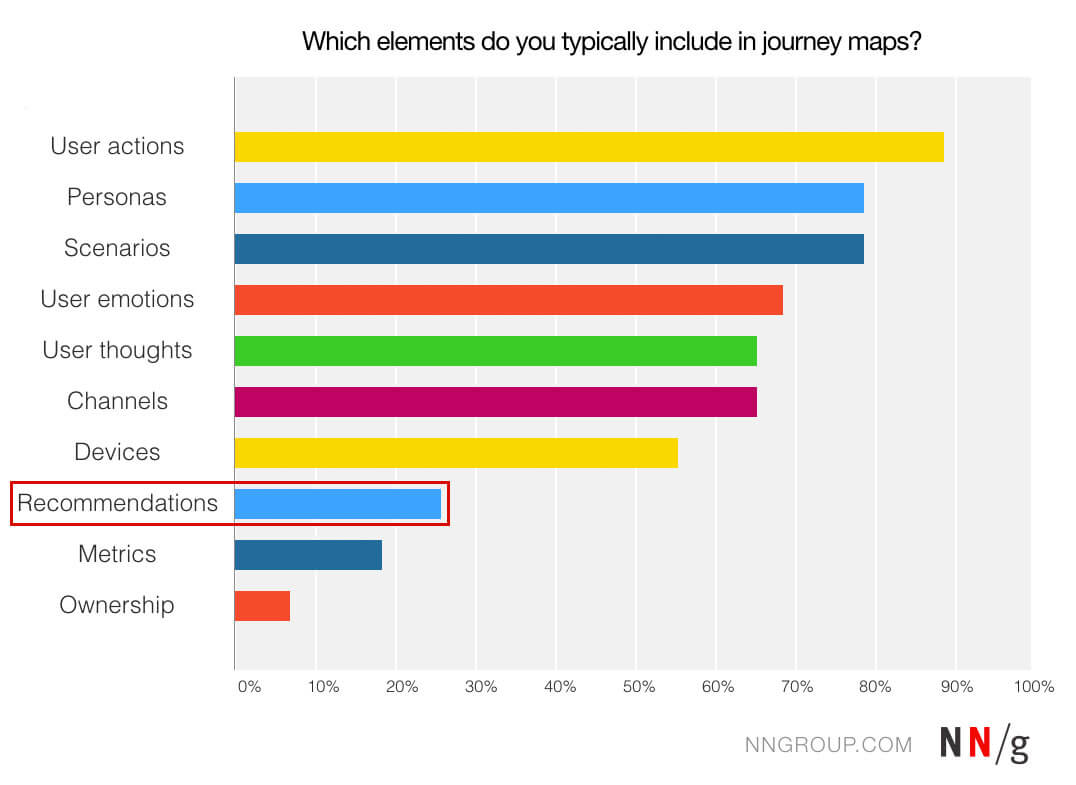 image representing the disadvantages of customer journey mapping