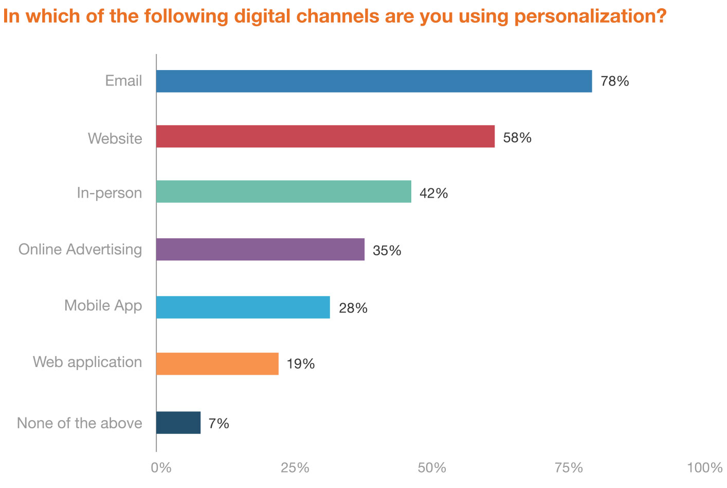 2019 trends in personalization report