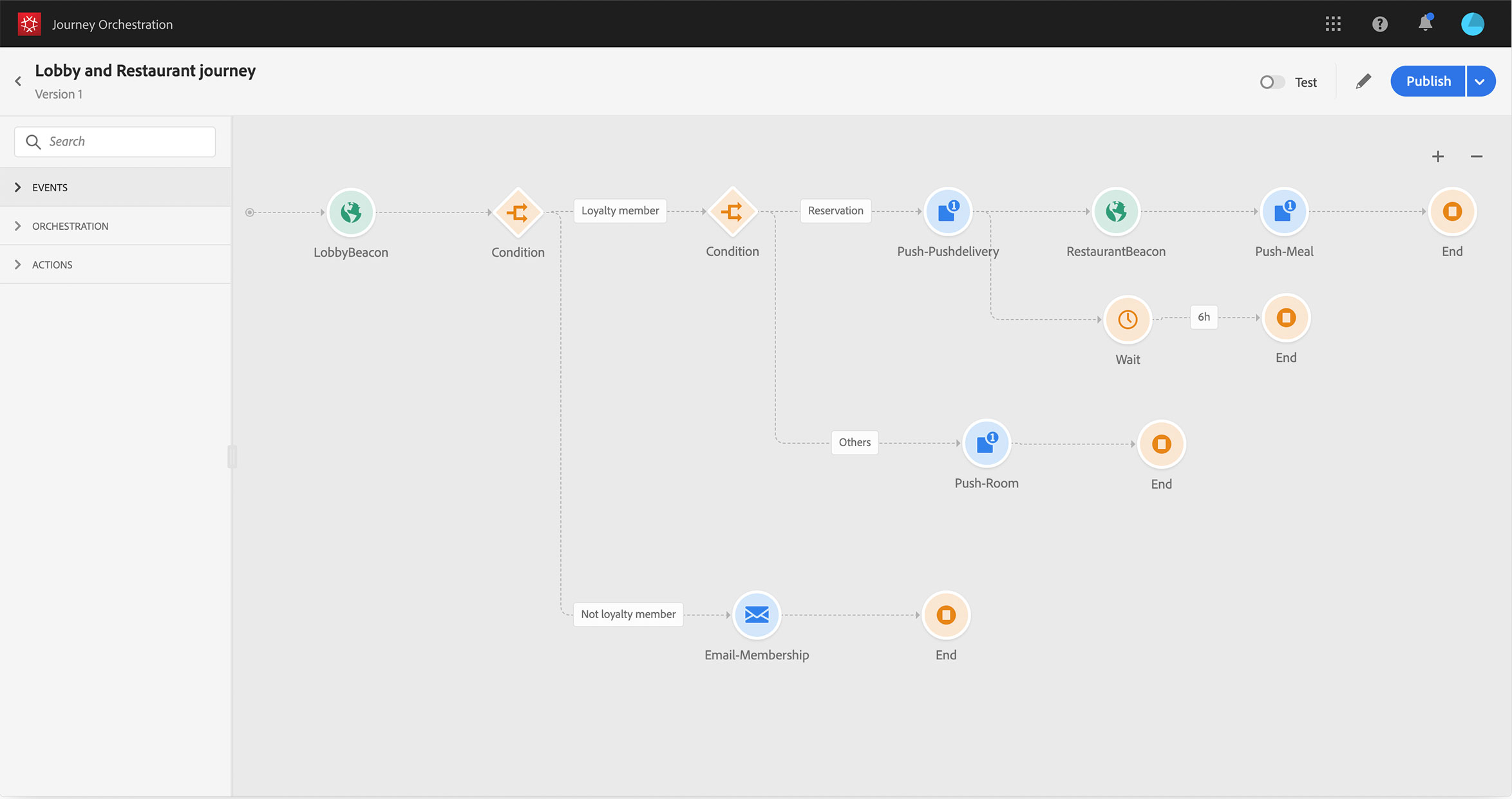 example of a customer journey orchestration in adobe experience platform