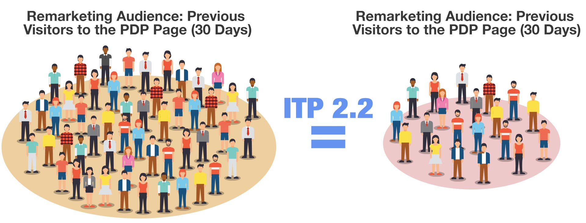 itp 2.2 affect on marketing channels