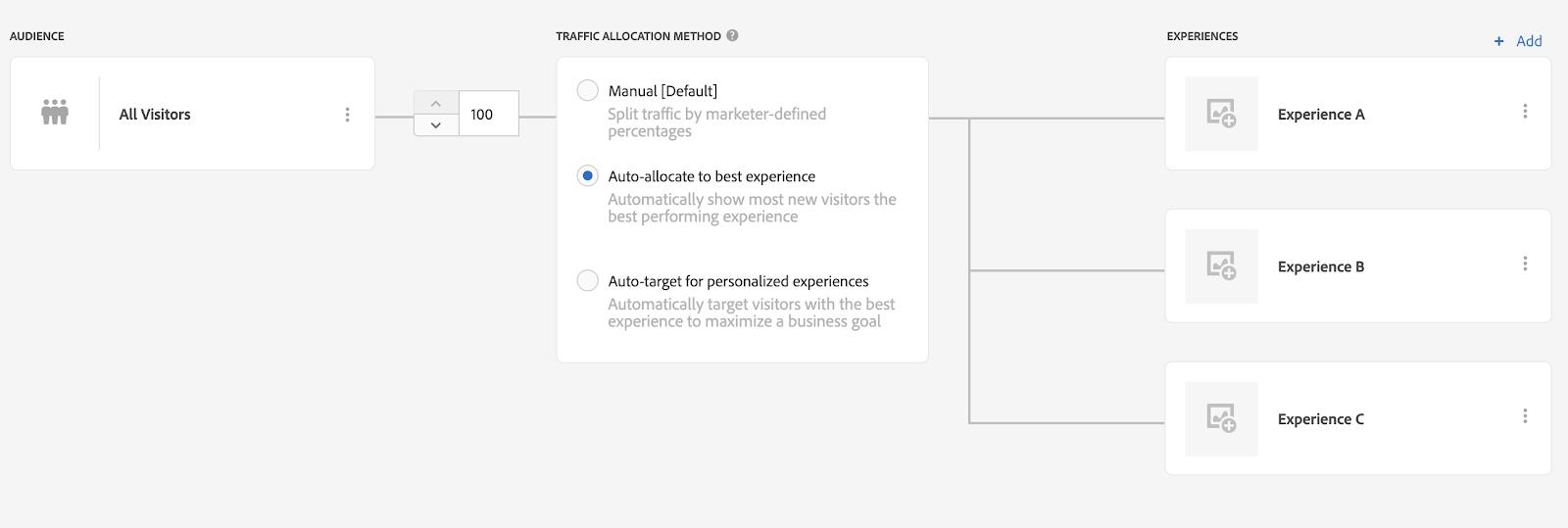 image of adobe target auto-allocate activities
