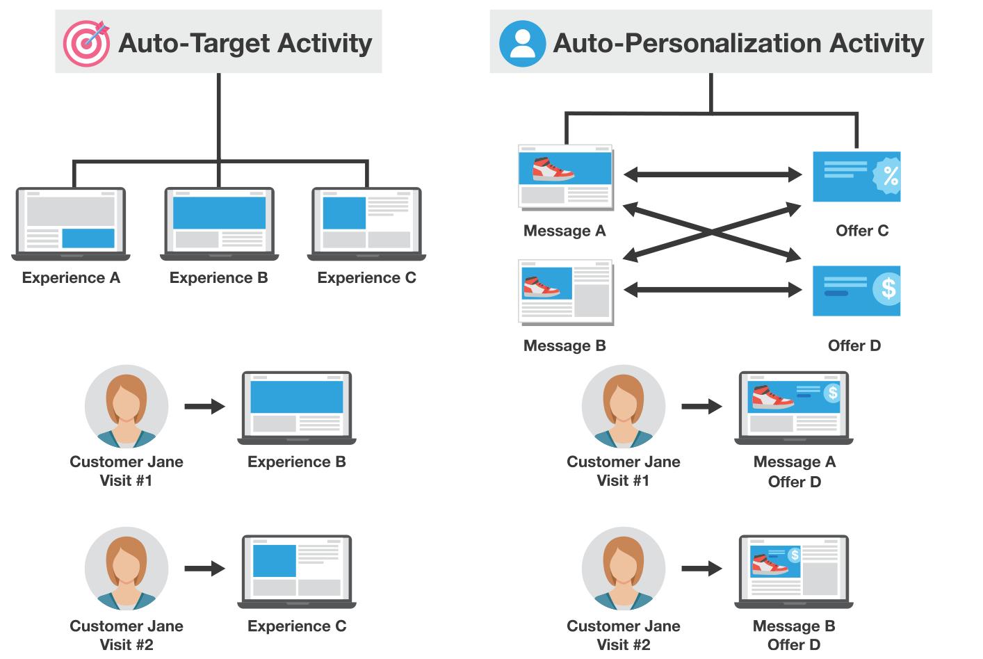 adobe target auto personalization auto target activity comparison