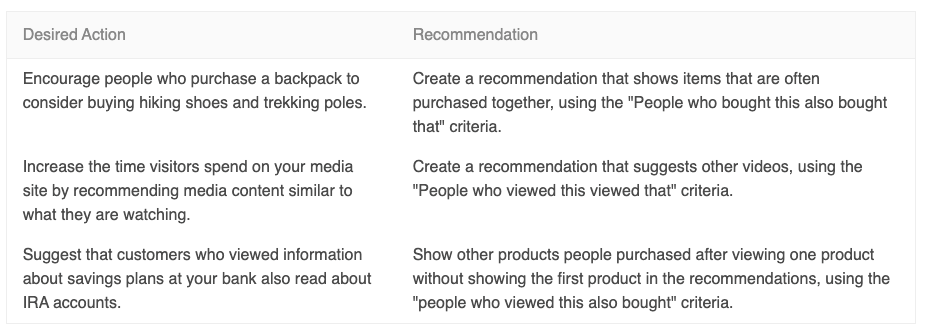 adobe target recommendations