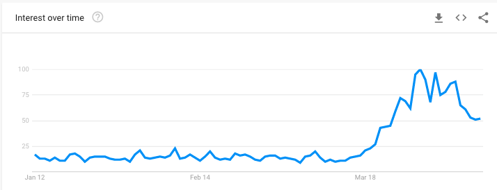 google trends showing interest over time for loungeware