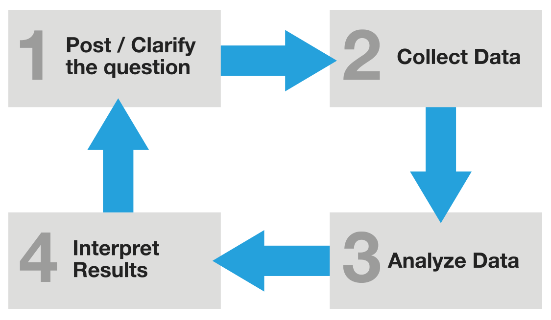 image representing data governance quality process