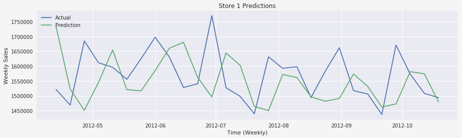 sample of github sales data