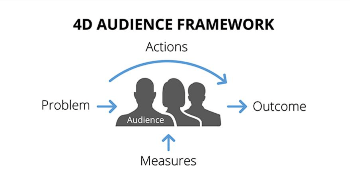 image representing 4d audience framework