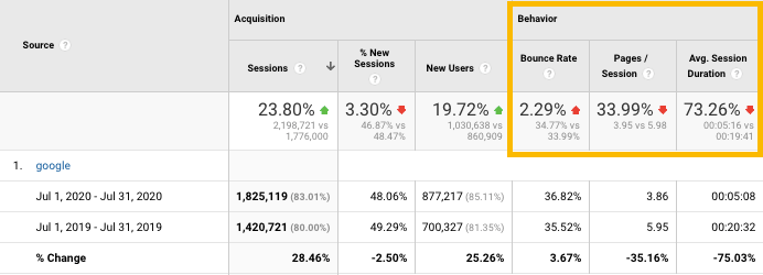 sample user behavior metrics that might be impacted by page experience update