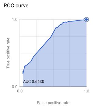 roc curve graph representing consumer insights