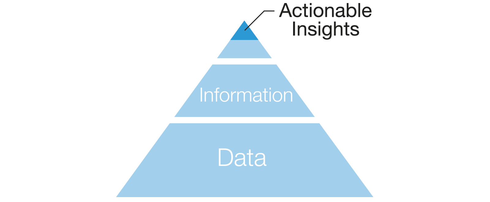 image representing actionable insights pyramid above information and data