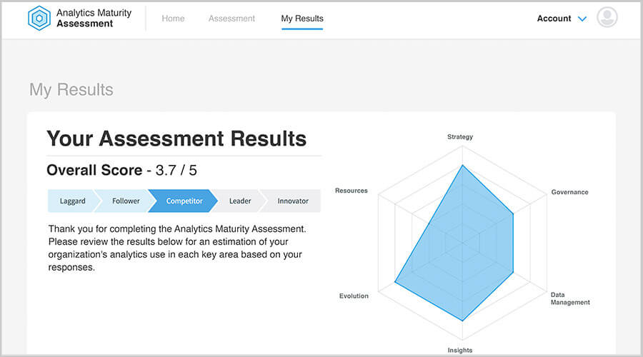 analytics maturity assessment results thumbnail