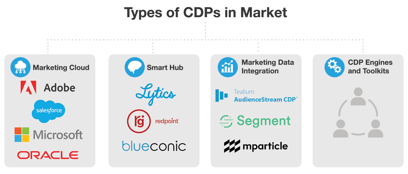 types of customer data platforms CDPs in market chart