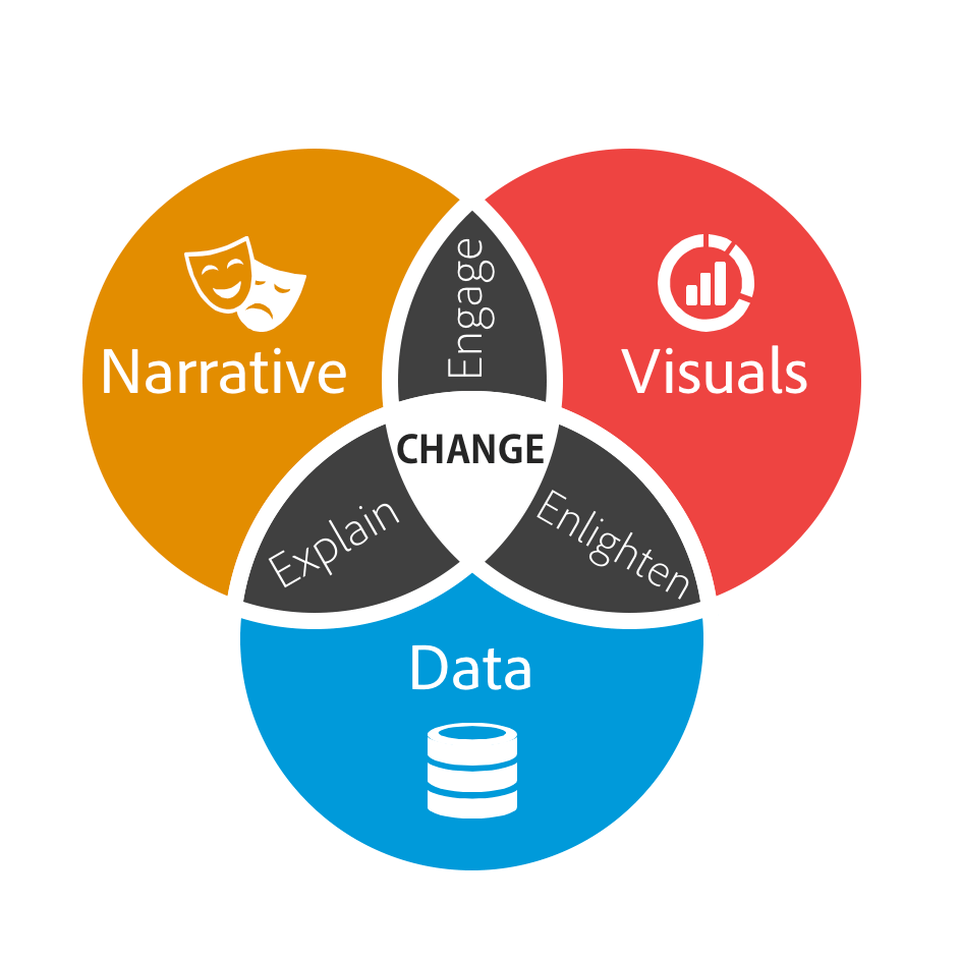diagram of how data, narrative, and visuals are used to establish context