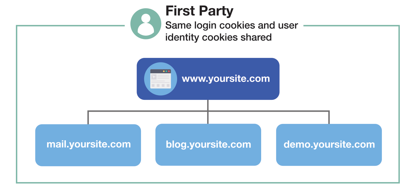 image representing first-party cookies