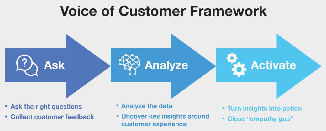 voice of customer framework graphic - ask, analyze, activate