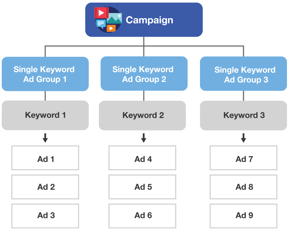 chart showing single keyword ad group SKAG method