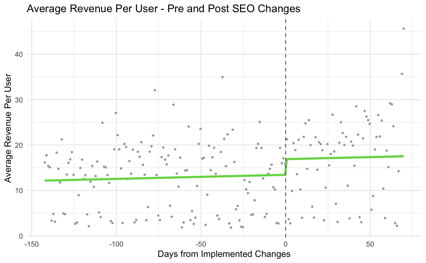 regression discontinuity chart showing average revenue per user