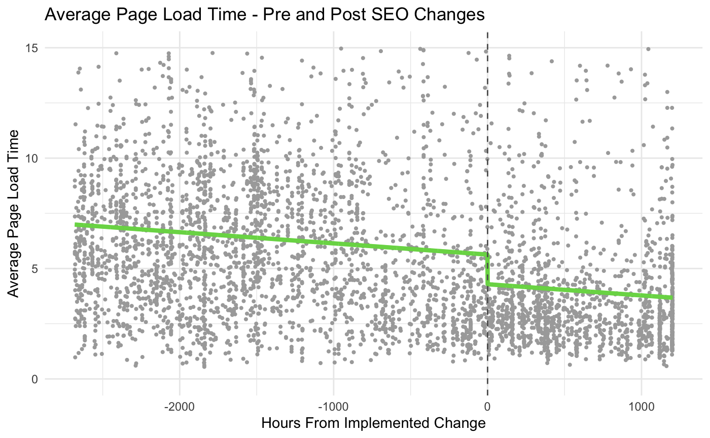 regression discontinuity data showing page load time changes
