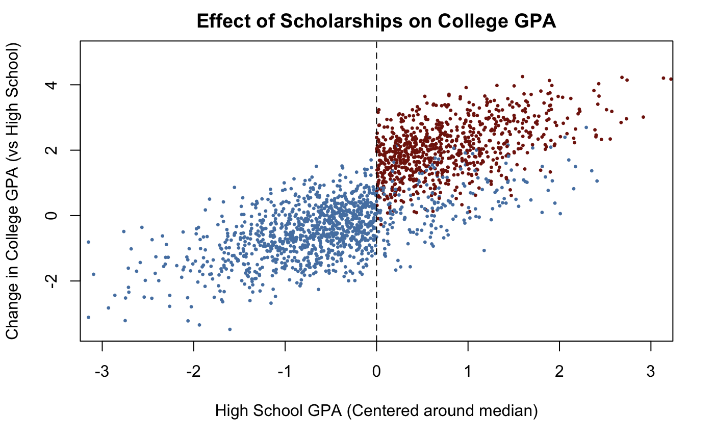 regression discontinuity design chart showing effects of scholarships on college gpa