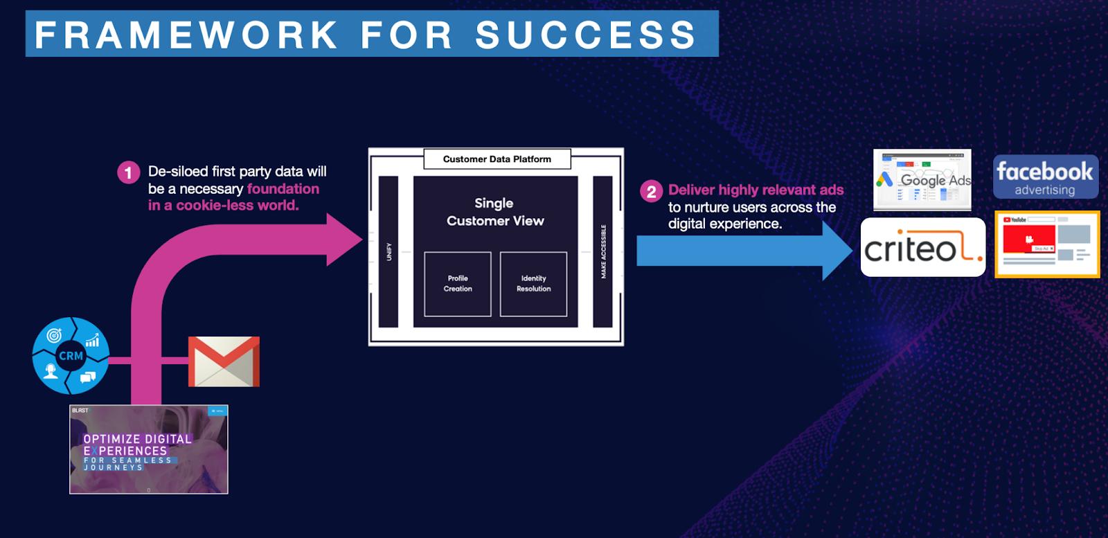framework for a successful digital experience flowchart