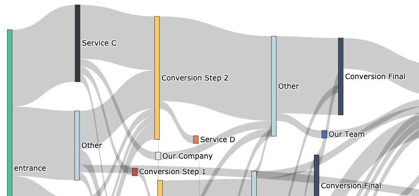 sankey diagram of customer journey