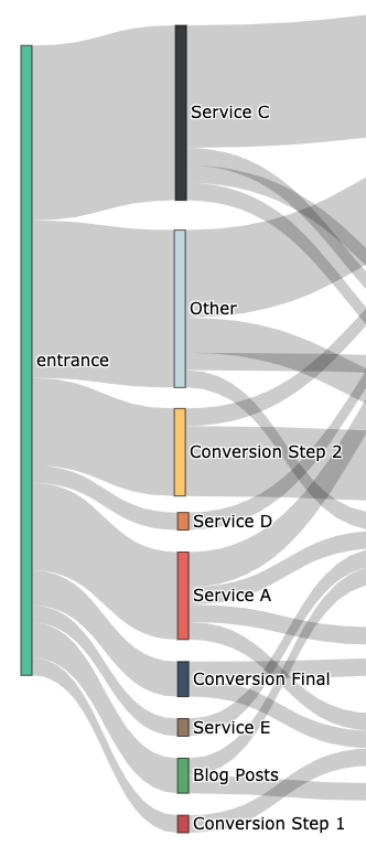 sankey diagram of entry points along the customer journey