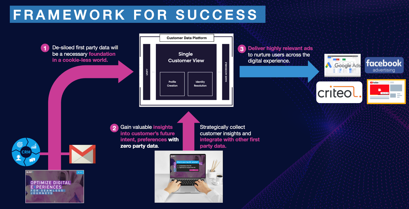 framework for success diagram of first-party and zero-party data strategy