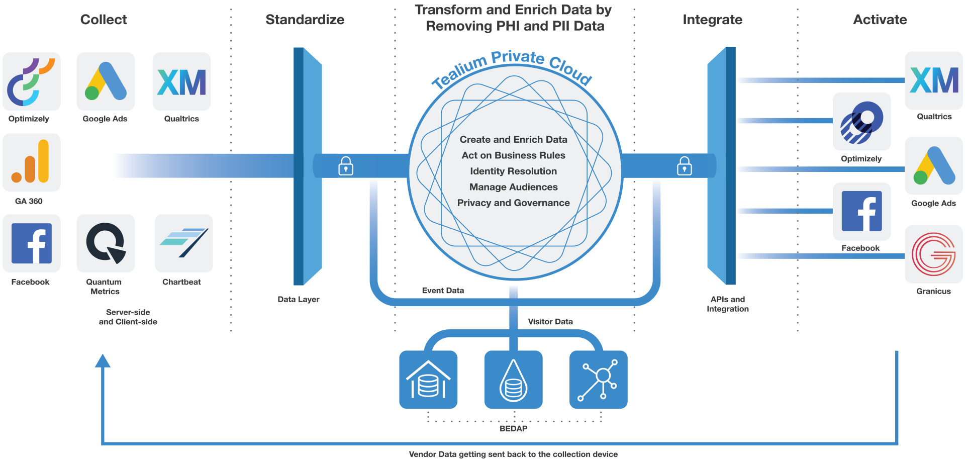 graphic of how tealium IQ collects and uses consumer data ensuring HIPAA