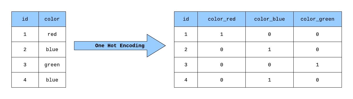 one-hot encoding chart