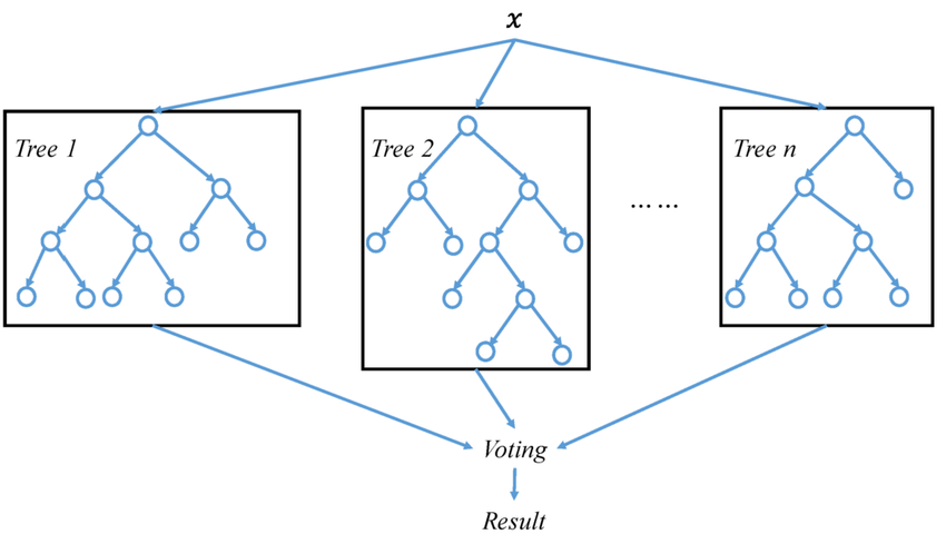 diagram of simple random forest type of propensity modeling technique