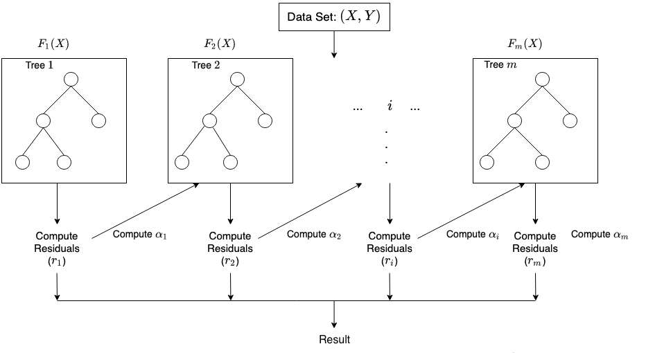 XGBoost decision tree example