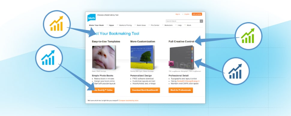 Blurb: Conversion Testing Drives $1.72 Million Increase in Lead Value