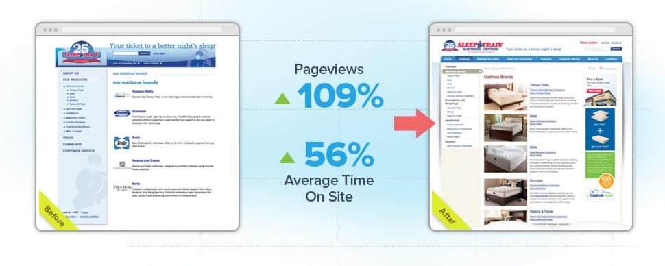 Sleep Train: Conversion-Driven Online Marketing Sets Sleep Train Up For Success