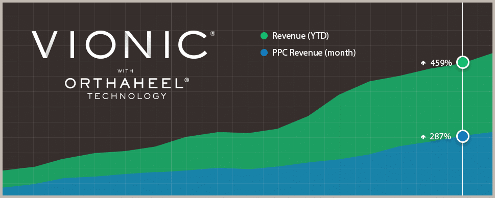 Vionic: Paid Search Optimization Increase YoY Revenue 450% for Ecommerce Site