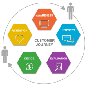 Customer Journey A > I > E > D > R