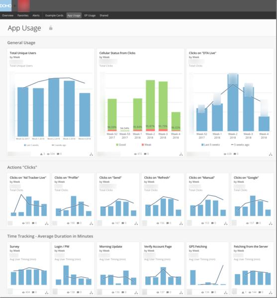 screenshot of cpg company's app usage
