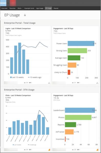 screenshot of cpg company's ep usage