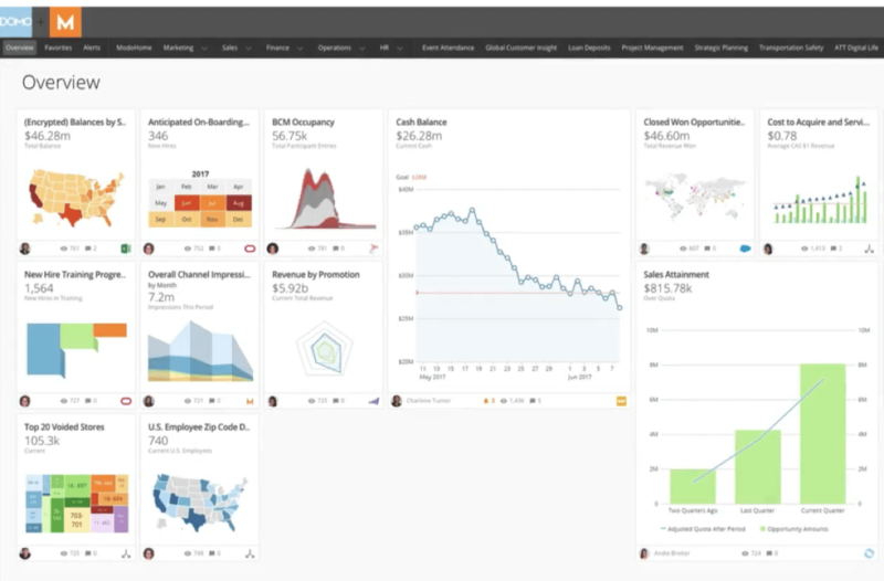 example of domo overview dashboard