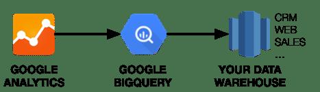 다이어그램 내보내기 Google 애널리틱스 BigQuery 클릭 스트림 데이터