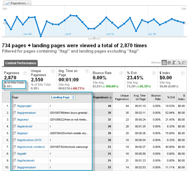 Google Analytics Content Filter Example